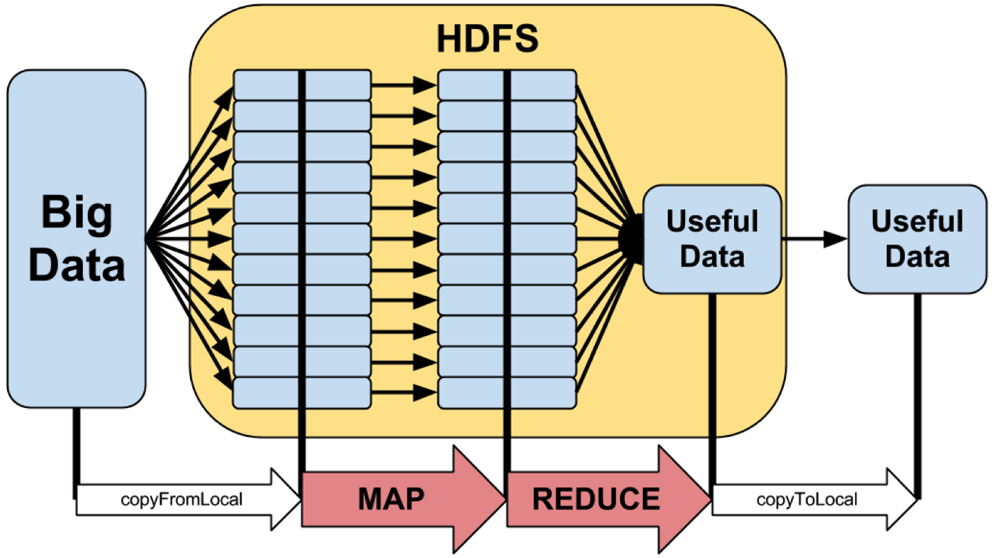 Conceptual Overview of MapReduce and Hadoop