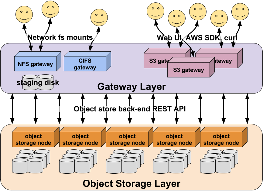 Schematic Of Object Storage With Gateway Layer